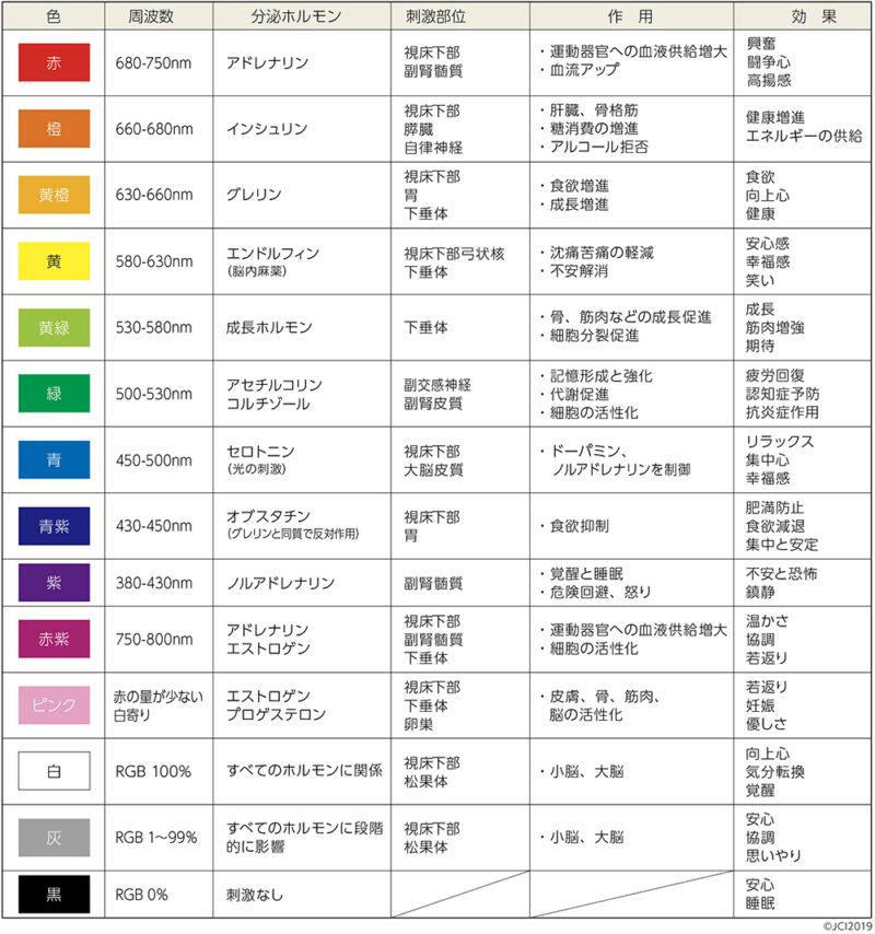 色の効果一覧